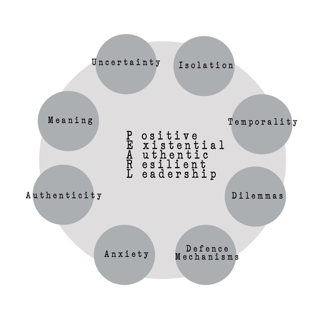 Existential Leadership Dimensions